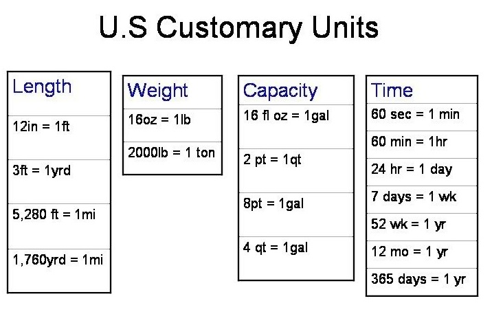 Customary Conversion Charts Ibovnathandedecker