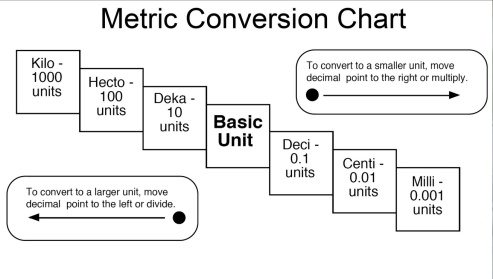 Metric Conversion Chart And Table  Jones Classroom Blog